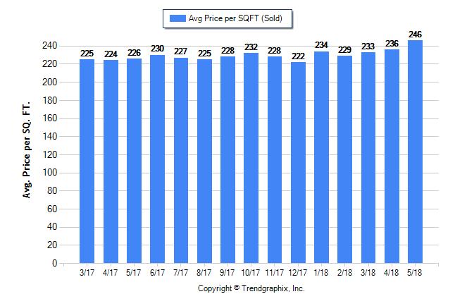 El Dorado County Market Trends- May 2018