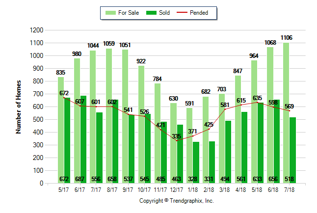 Placer County Market Update – July 2018
