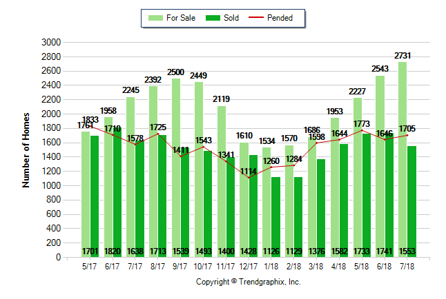 Sacramento County Market Update - July 2018